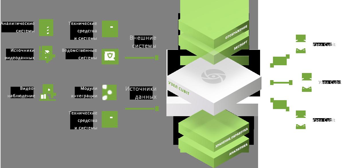 Пример конфигурации системы