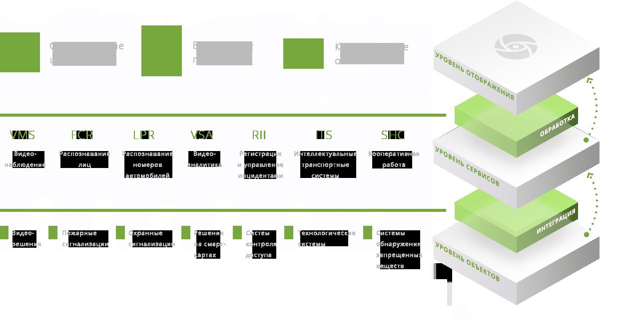 Концепция интеграции программной платформы